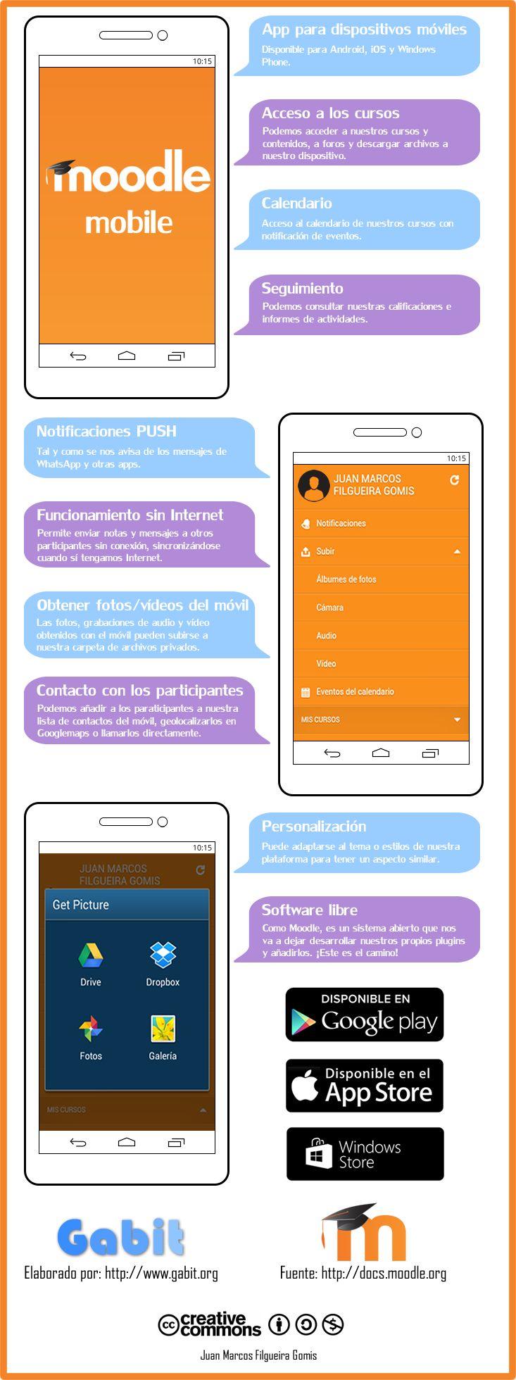 Infografía de Moodle Mobile
