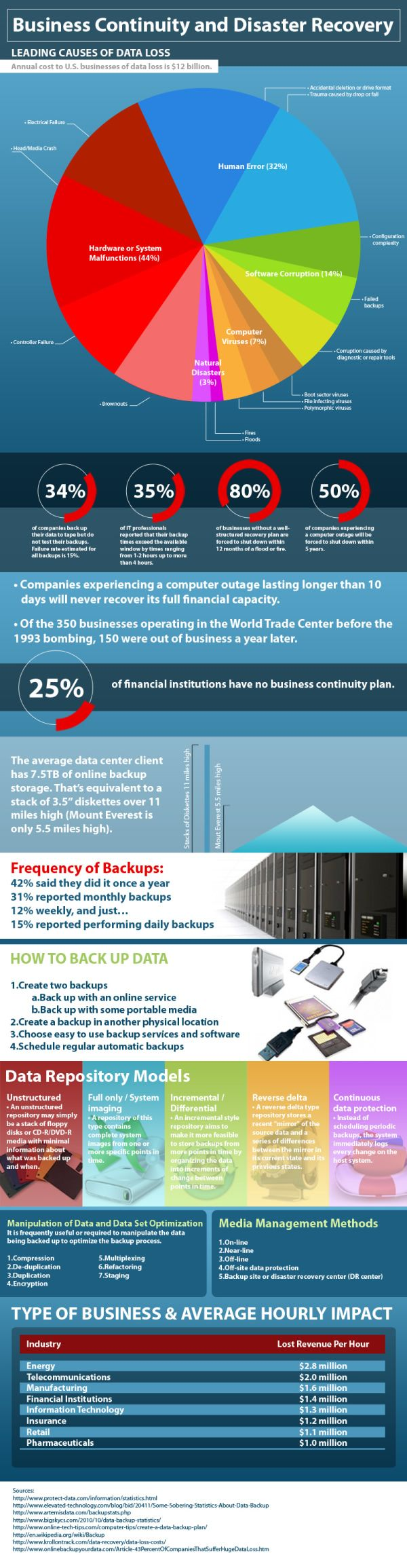 data recovery business plan