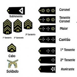 As patentes militares