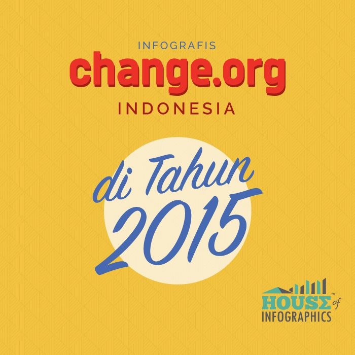 #Infographic : Change.org Indonesia in 2015 #infografis