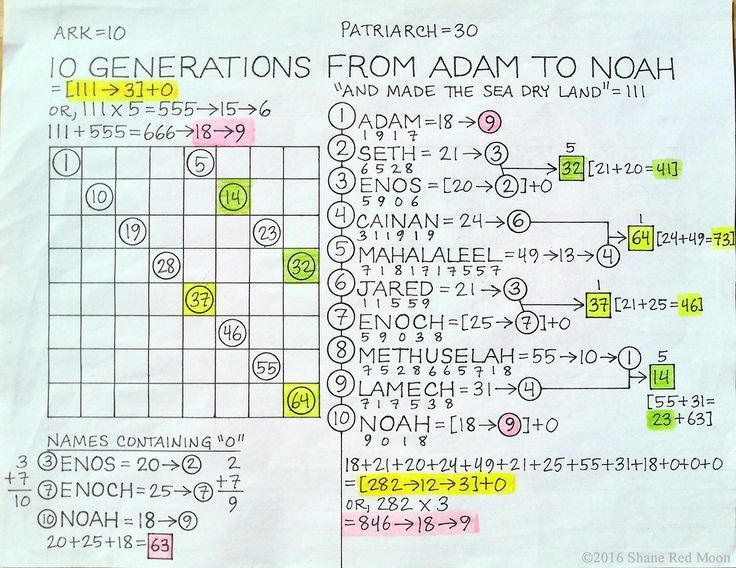 10 Generations from Adam to Noah [7/30/16] This is a mythological construct which functions as a symbolic microcosm. The time between the birth of a new world (with the creation of Adam) and its dissolution (as experienced by Noah) encompasses a...