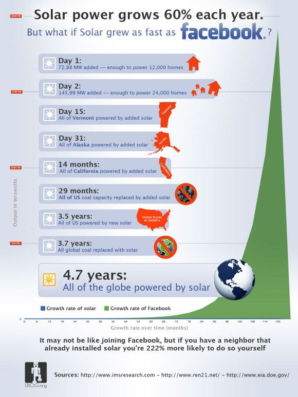 130 Best Images About Solar Infographics On Pinterest