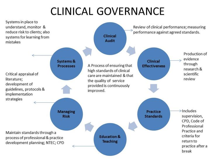 definition of corporate governance in healthcare Corporate governance also includes the relationships among the many players involved (the stakeholders) and the corporate goals the principal players include the shareholders , management , and the board of directors .