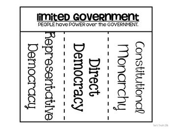 Worksheets Limited And Unlimited Government Worksheet 17 best images about celebrate freedom week on pinterest graphic limited and unlimited governments lesson flipbook poster set