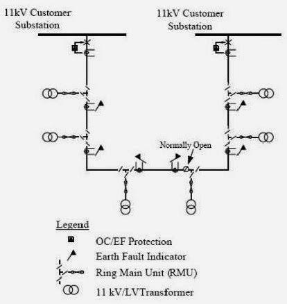 Typical 11KV RMU open ring arrangement tech electrical