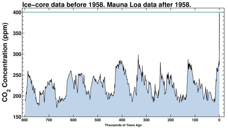 Grunden til at vi taler så meget om drivhusgasser og klimaforandringer er, at indholdet af CO2 nu er oppe ved den grønne streg.  Der er altså langt mere CO2 i atmosfæren end der har været i mange tusinde år. Dette betyder at drivhusgas-dynen rundt om jorden bliver endnu varmere!