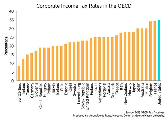 united states taxation on worldwide income essay Income and poverty in the united states:  earnings, income inequality & poverty in the united states based on information collected.