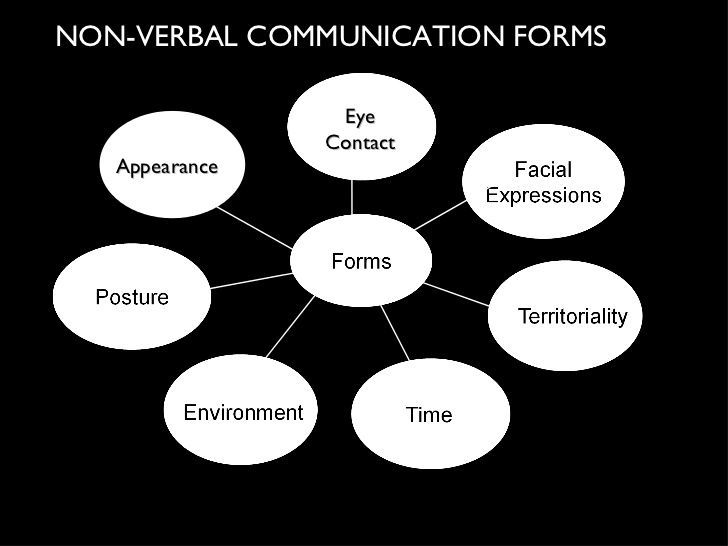 Communication nonverbal 5 of examples Example Of