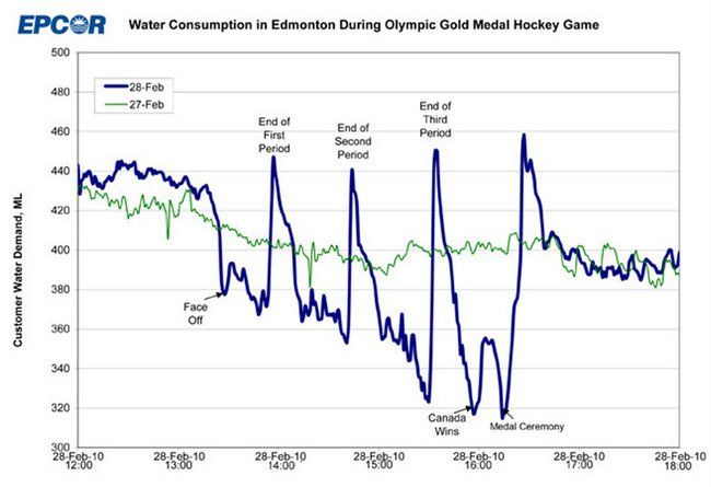 EPCOR, the water utility company that runs the fountains up in Edmonton, Canada released this graph yesterday. It's water consumption during the Olympic gold medal hockey game, overlaying con…