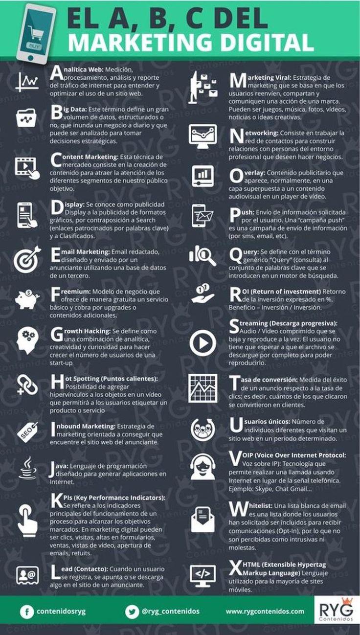 El A, B, C del Marketing Digital. Los términos más comunes. Infografía en español. #CommunityManager