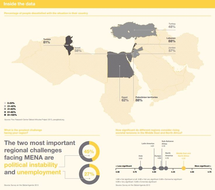 MENA CHALLENGES: The two most important regional challenges facing MENA are political instability and unemployment. Source: Outlook on the Global Agenda 2014