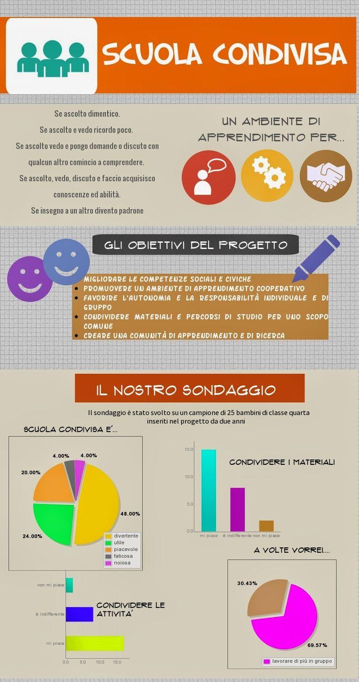 infografica Scuola Condivisa SIAMO IN SECONDA
