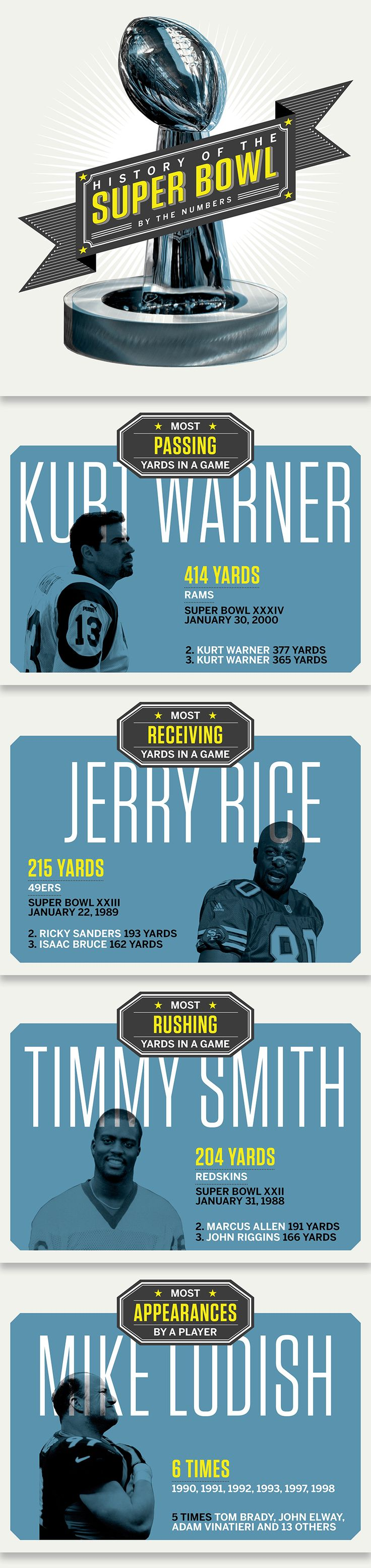 Infographic: The history of the Super Bowl told through numbers - ESPN The Magazine - ESPN