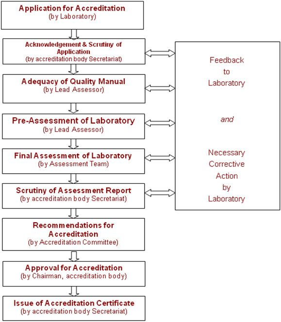 34 best ISO IEC 17025 Laboratory Accreditation images on Pinterest - quality manual template