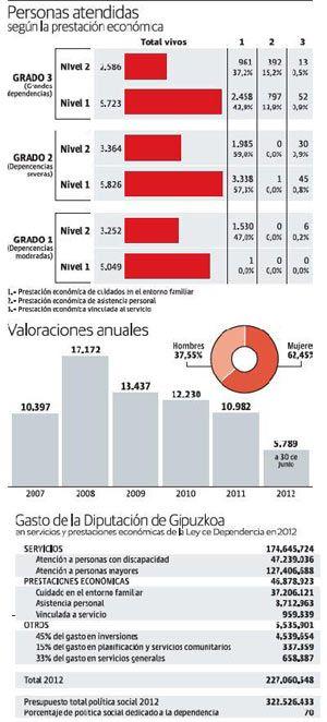 Gipuzkoa extiende la aplicación de la Ley de Dependencia  http://www.dependenciasocialmedia.com/2013/01/gipuzkoa-extiende-la-aplicacion-de-la-ley-de-dependencia/