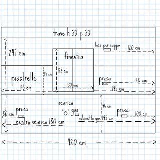 Distanze dalle pareti degli elementi per il rilievo di misura