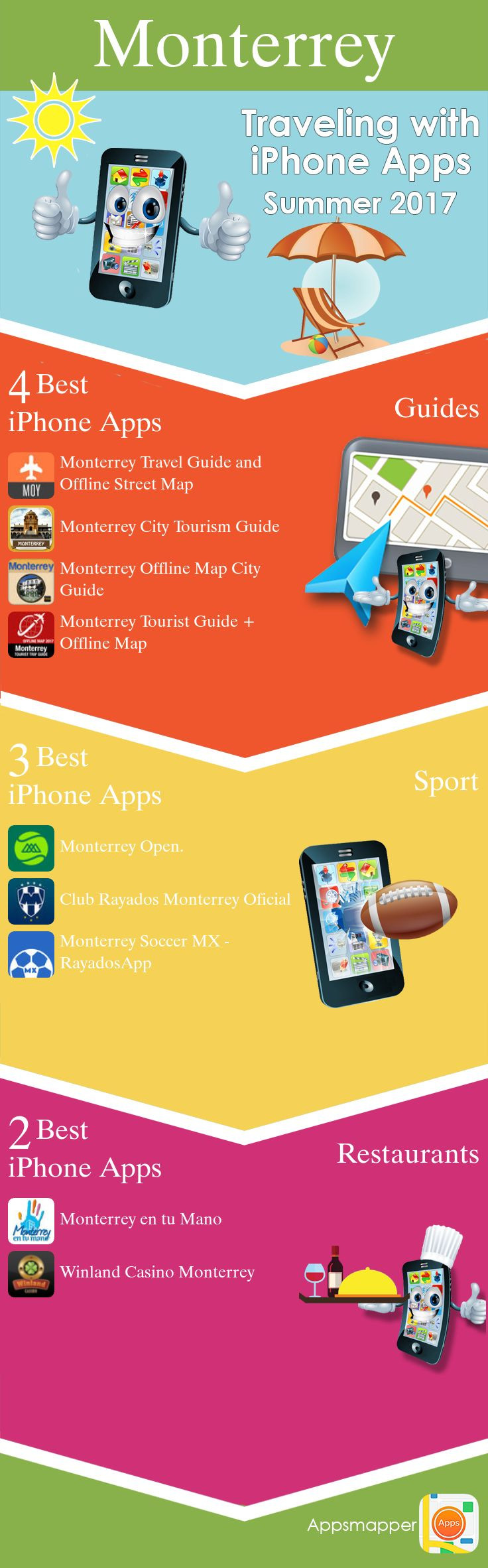 Monterrey iPhone apps: Travel Guides, Maps, Transportation, Biking, Museums, Parking, Sport and apps for Students.