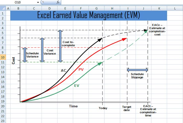 Earned Value Management template (EVM) xls is used for managing and evaluating financial aspects of a project. The budget management aspects are also considered in this template. It compares the costs or expenses to the finances that are available for planning a budget. In this regard, it also considers the timeline and schedule of the budget. …