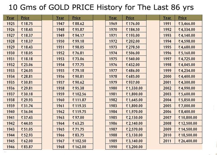 Best 25+ Gold Price Chart Ideas On Pinterest | Price Of Gold Chart