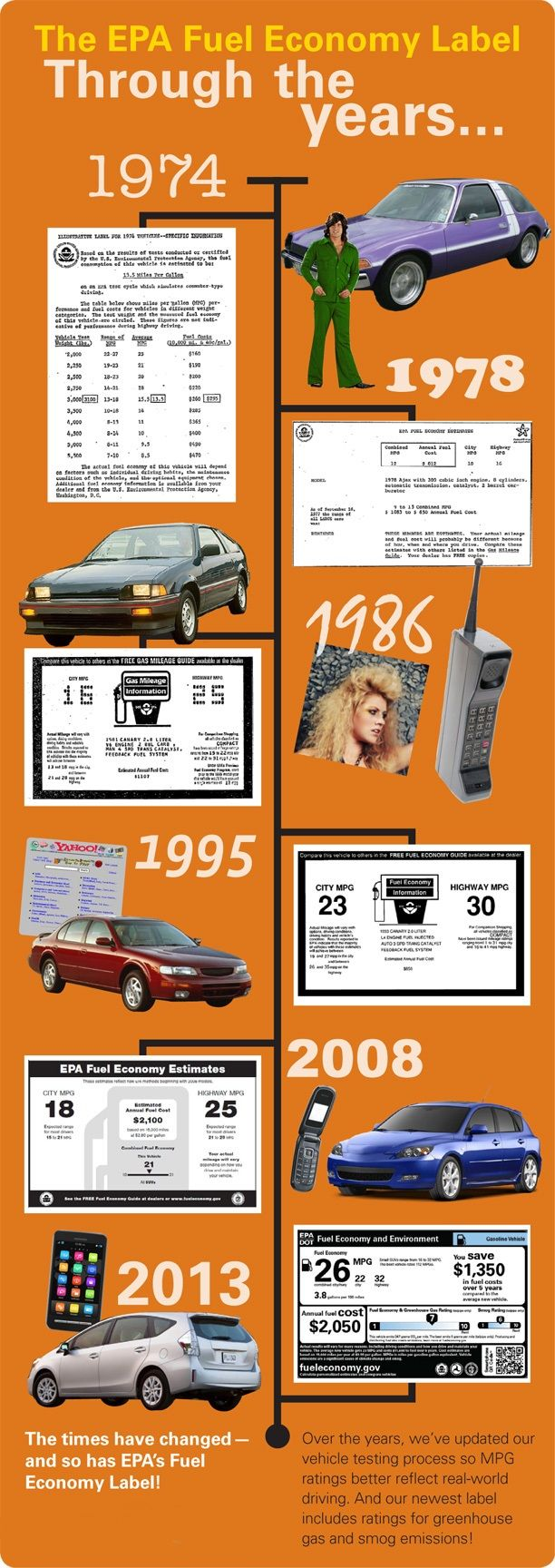 The EPA Fuel Economy Label Through the years…  1974 (image of original fuel economy label alongside 1970s car and a guy wearing bell bottoms.)    1978 (image of 1978 fuel economy label)    1986 (image of 1986 fuel economy label, a car from the mid 1980s, a large cellphone and a woman with big hair.)    1995 (image of 1995 fuel economy label alongside a car from the mid-1990s and a web browser page from that era.)    2008 (image of 2008 fuel economy label along with a flip phone and a car…