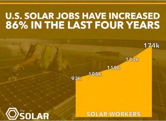 The solar industry is creating jobs 20x faster than the rest of the US economy! : TreeHugger