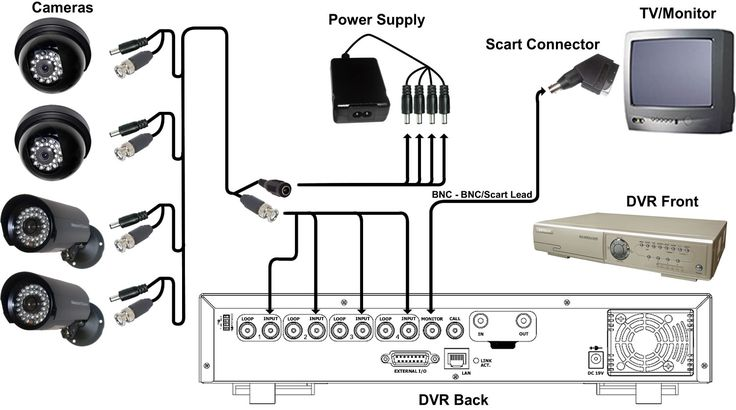 Diagram of cctv installations cctv basic installation - Instalacion de camaras de seguridad ...