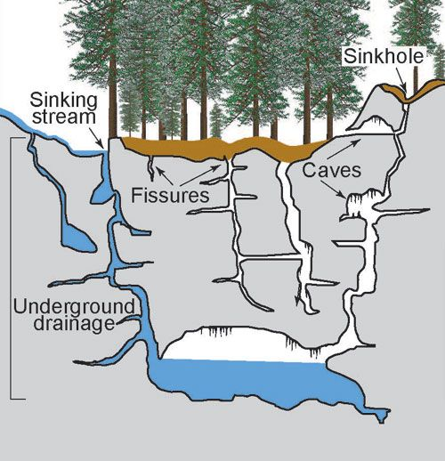 Cross Section Of A Typical Karst System