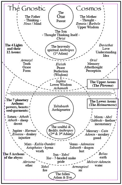 Gnosis creation   The Aeons & Their Roles In The Universe