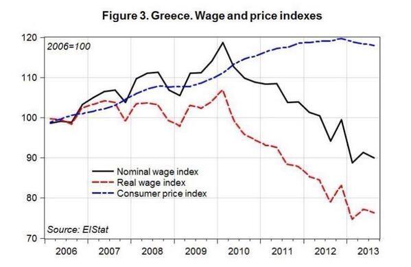 """ΚΑΘΕ ΜΑΛΑΚΑΣ ΝΕΟΦΙΛΕΛΕ ΠΟΥ ΜΙΛΑΕΙ ΓΙΑ ΑΥΤΟΡΥΘΜΙΣΗ  ΚΑΙ ΣΧΕΣΗ ΤΙΜΗΣ-ΖΗΤΗΣΗΣ  ΖΕΙ ΣΕ UFO ή ΤΑ""""ΠΙΑΝΕΙ"""" #Wage and #Price #Indexes #ElStat #Nominal_Wage_index #Real_Wage_Index #Consumer_Price_Index #Greece via @pascord"""