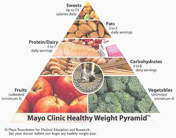 recipes for the mayo clinic's diabetes meal plan diet. I'm always surprised that the Powers That Be don't seem to know that fruit and veggies are very rich sources of carbohydrates, just like grains. However, this is not a bad way to eat.