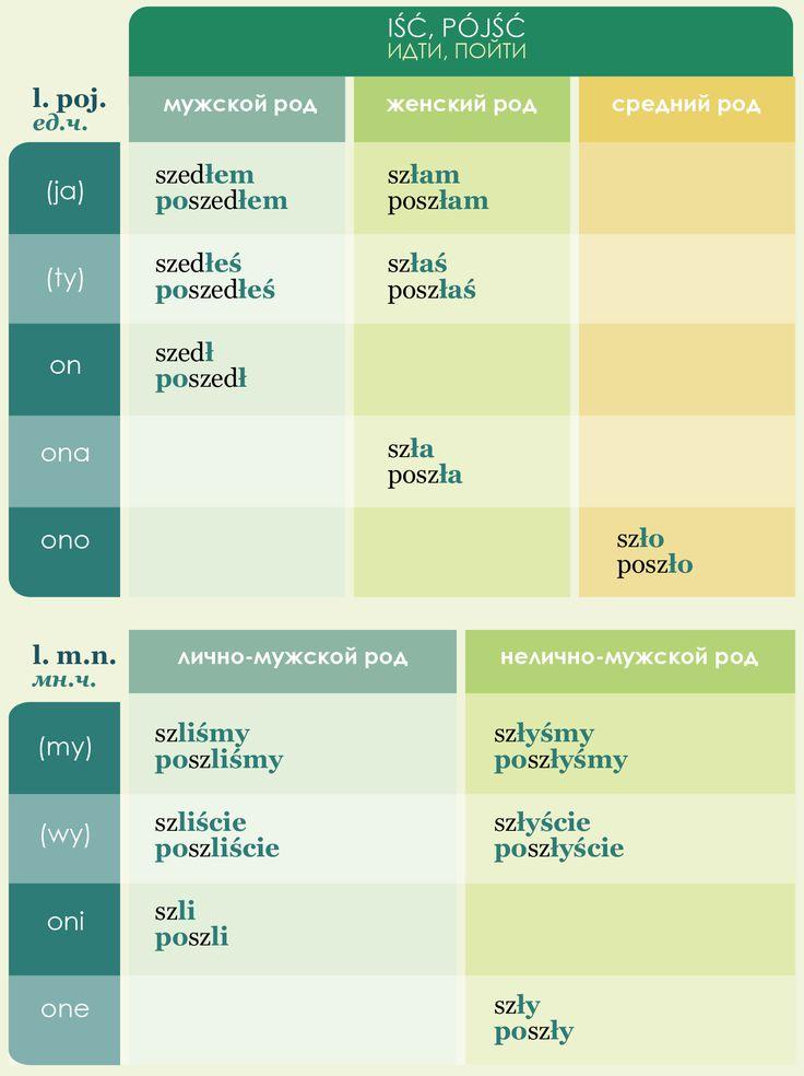 http://www.polskijazyk.pl/pl/e-szkolenia/moje-kursy/go:strona,44-69-223-1491/page26.html