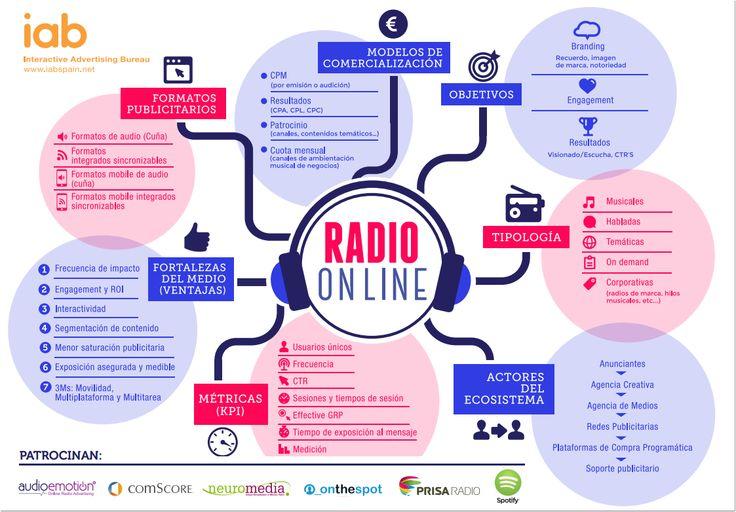 Infografía de #Radio #Online realizada por la Comisión de Radio Online de IAB Spain http://ow.ly/zgr5B