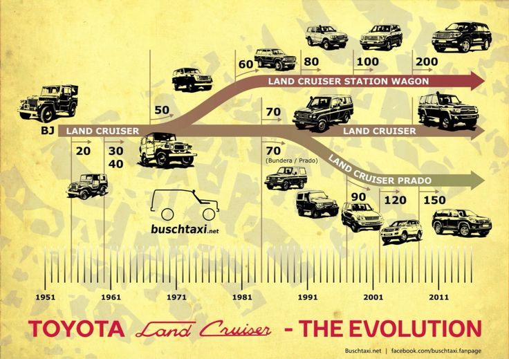 The Evolution - Toyota Land Cruiser | IH8MUD Forum