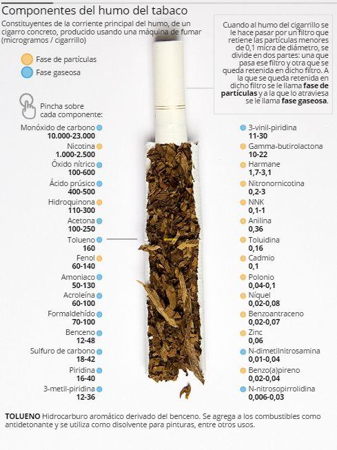 El consumo de tabaco mata cada año a casi 6 millones de personas, según la Organización Mundial de la Salud (OMS), una cifra que, de acuerdo con las previsiones, aumentará hasta m