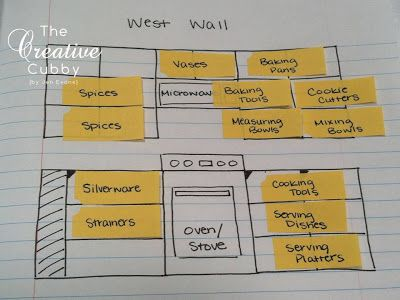Marvelous This Is A Cool Idea On How To Plan Out The Kitchen... Kitchen · Organizing Kitchen  CabinetsKitchen Cabinet LayoutKitchen ...