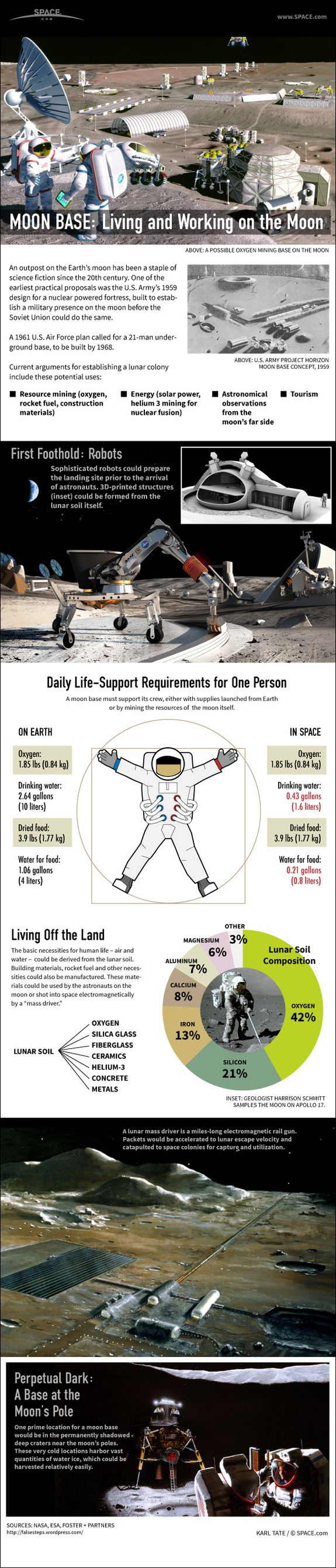 Home On the Moon: How to Build a Lunar Colony #Infographic