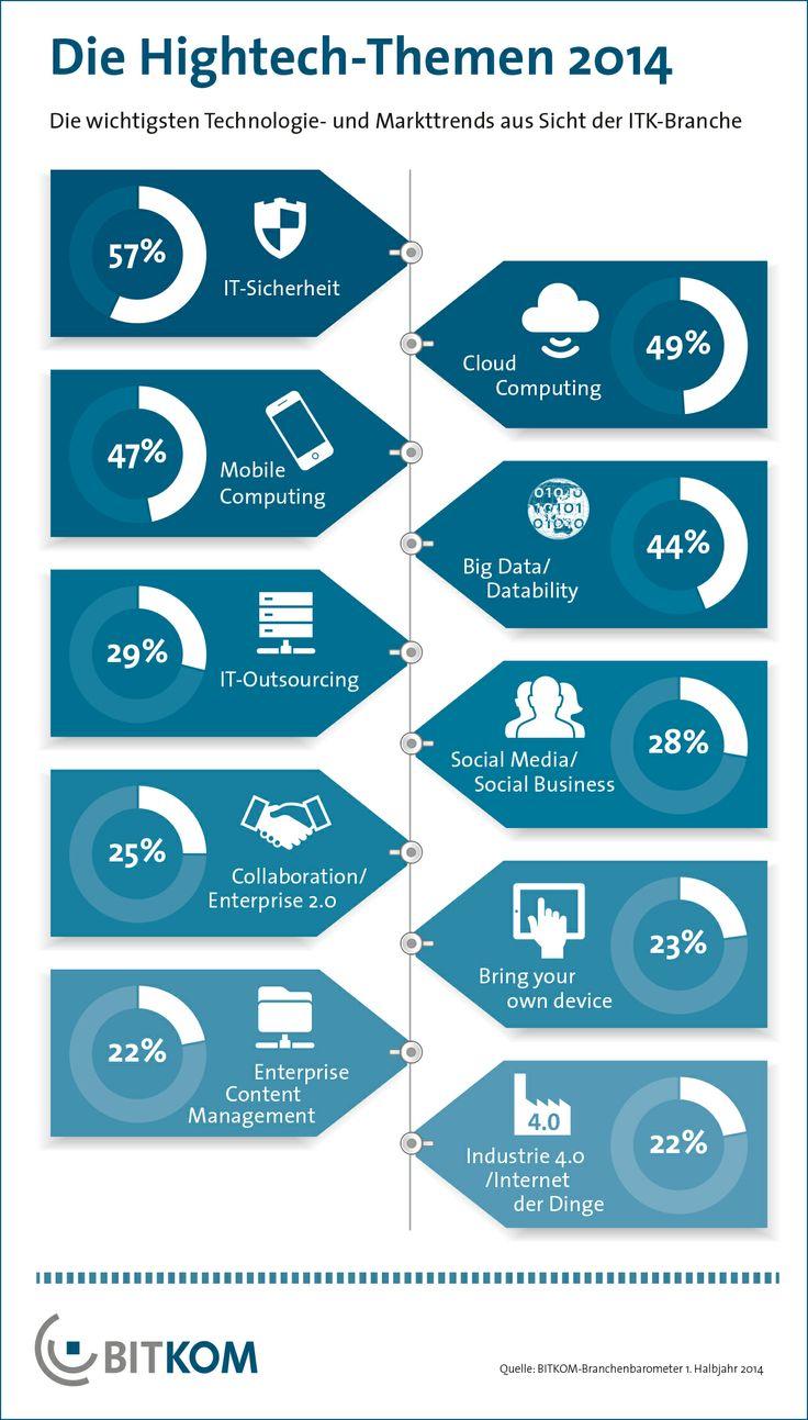 Das wichstigste Hightech-Thema 2014 ist IT-Sicherheit, wie eine Trendumfrage in der BITKOM-Branche ergab. 57 Prozent der befragten IT-Unternehmen nennen IT-Sicherheit als Top-Thema. Es folgen mit 49 Prozent Cloud Computing und Mobile Computing mit 47 Prozent.