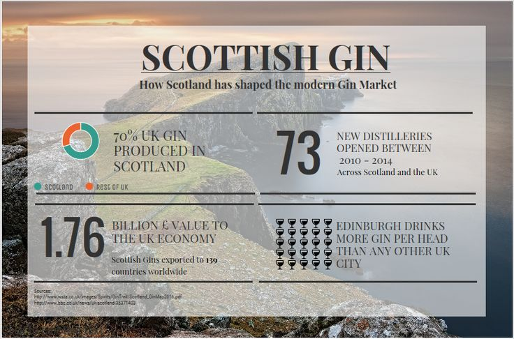 The Scottish Gin market has grown incredibly over recent years - with small-batch, craft gin distilleries popping up all over the country. To commemorate our national day - St Andrew's day - we've created an infographic with some facts and figures about how gin has grown in Scotland since 2010. #alcohol #spirits #gin # craftspirits #craftgin #Scotland #uk #industry #infographic