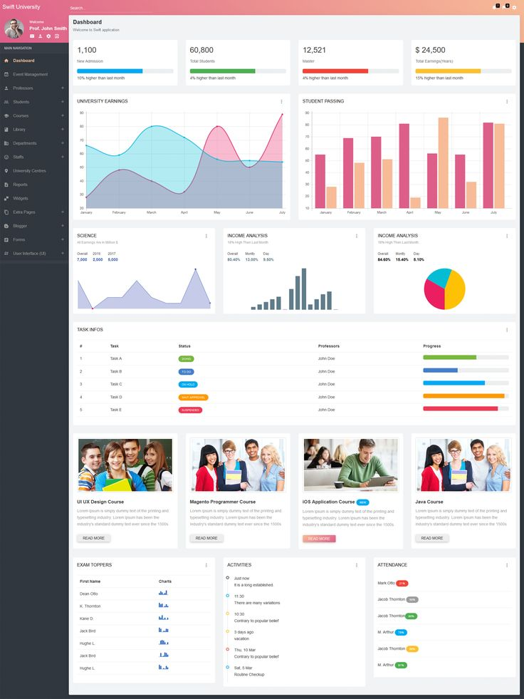The  Best Dashboard Template Ideas On   Dashboards