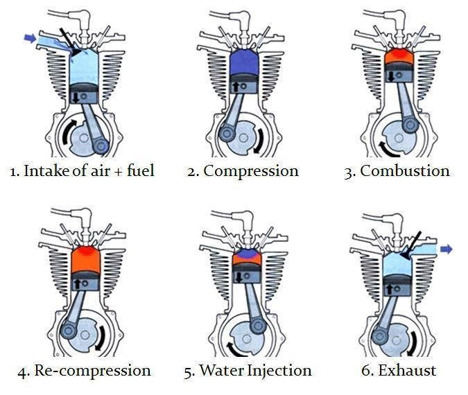 Engine Rebuilding Cartoon – Autocars