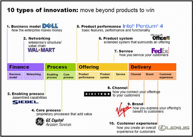 o you know how many different types of innovation there are?