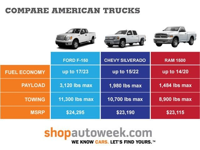 Ford F150 vs Chevrolet Silverado vs Ram 1500  American pickup