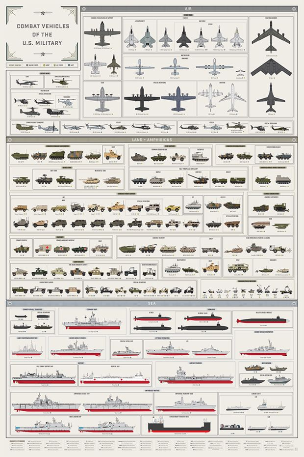 From Strykers to Global Hawks, this chart has it all.