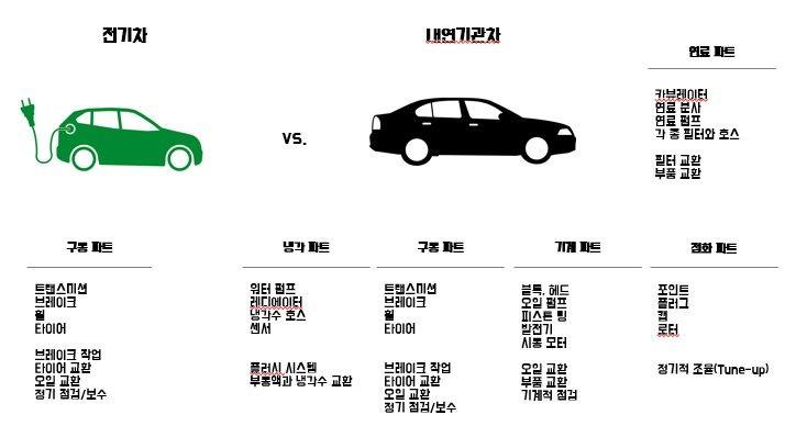 전기자동차와 내연기관차의 구성 비교 산업 혁명 정부 자동차