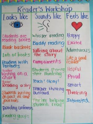 Reflecting on Reader's Workshop: Implementing Procedures: Anchor Charts