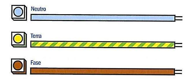 Tipi e caratteristiche dei cavi da utilizzare (sezione: 1,5 mm)