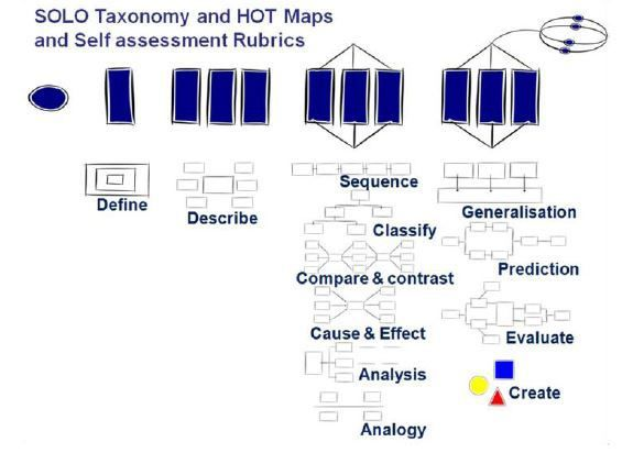 Overview of SOLO Taxonomy and HOT Maps.  Reproduced with the kind permission of Pam Hook http://pamhook.com/