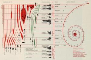 'cartographie du temps'
