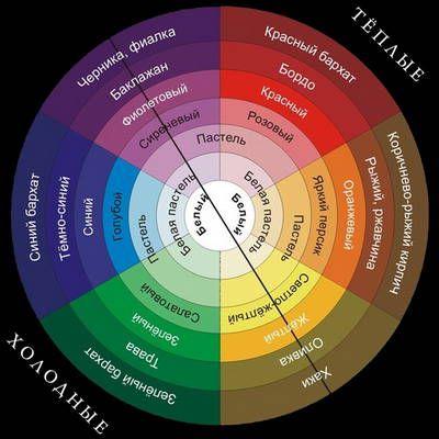 Основные правила цветового дизайна