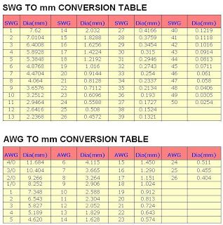 American wire gauge standard table image collections wiring table wire gauge calculator for car audio gallery wiring table and best 25 american wire gauge ideas greentooth Choice Image